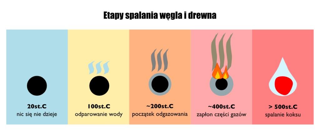 etapy-spalania-wegla