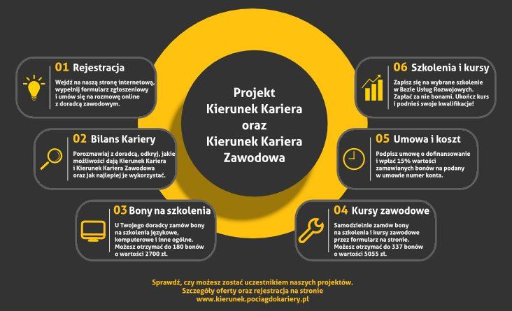 """Projekt """"Kierunek Kariera"""" i """"Kierunek Kariera Zawodowa"""" – doradztwo zawodowe i szkolenia dla osób pracujących!"""